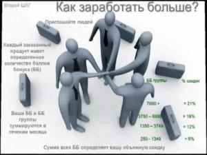 Презентация в сетевом маркетинге