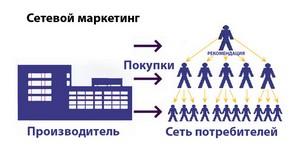 mlm бизнес