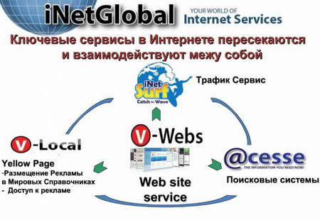 Сервисы INetGlobal