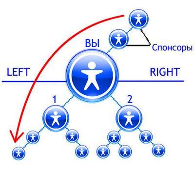 Маркетинг план Qnet. Отзывы и рекомендации