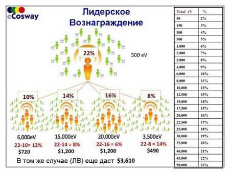 Маркетинг план eCosWay
