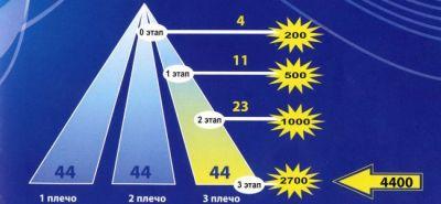 План компенсаций Центр Регион