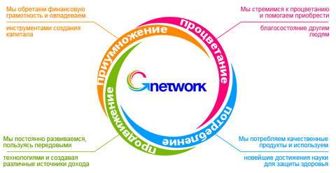 Независимые отзывы Gnetwork