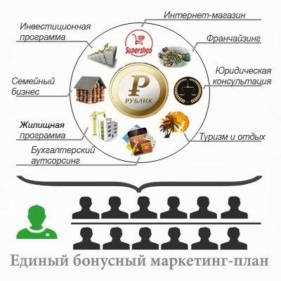 Проект Рублик. Отзывы о возможности заработка.