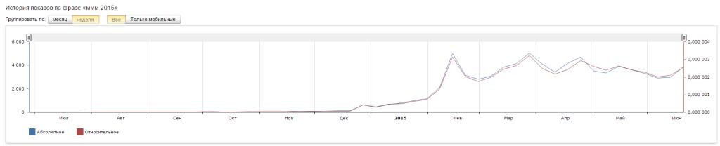 Темпы роста МММ 2015