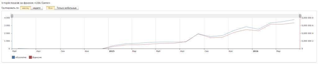 Популярность UDS Game