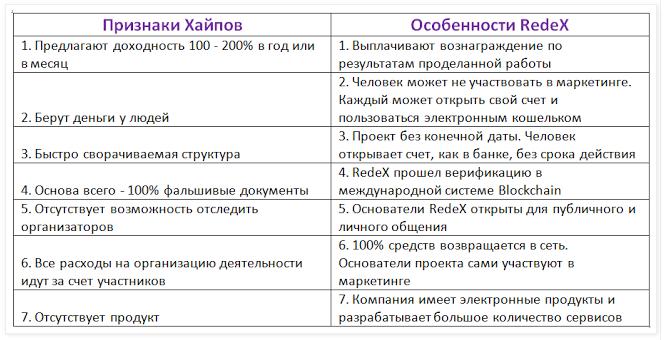 Отзыв про компанию Редекс