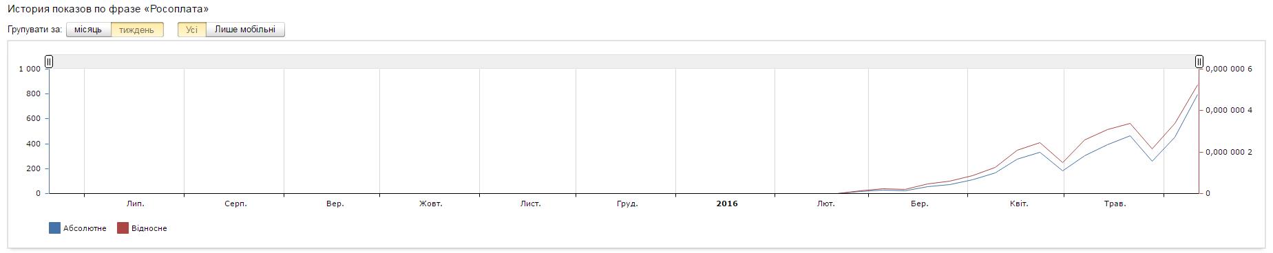 Популярность Росоплата