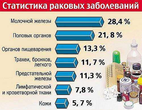 статистика рака