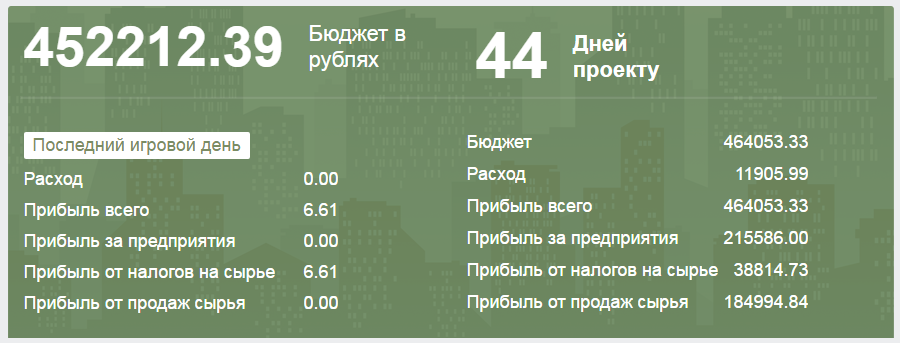 Статистика VesWorld