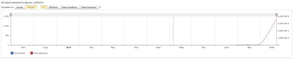 Популярность Зарфунд по Яндекс.Вордстат