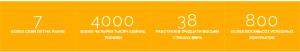 Статистика Incor Partners