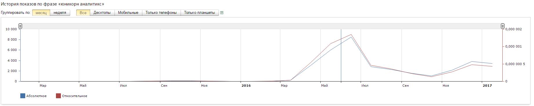Отзыв про Юникорн Аналитикс на сайте besuccess.ru