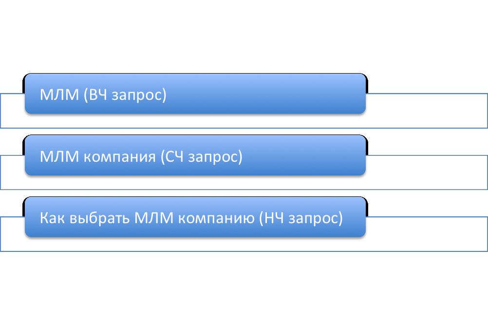 Раскрутка МЛМ сайта