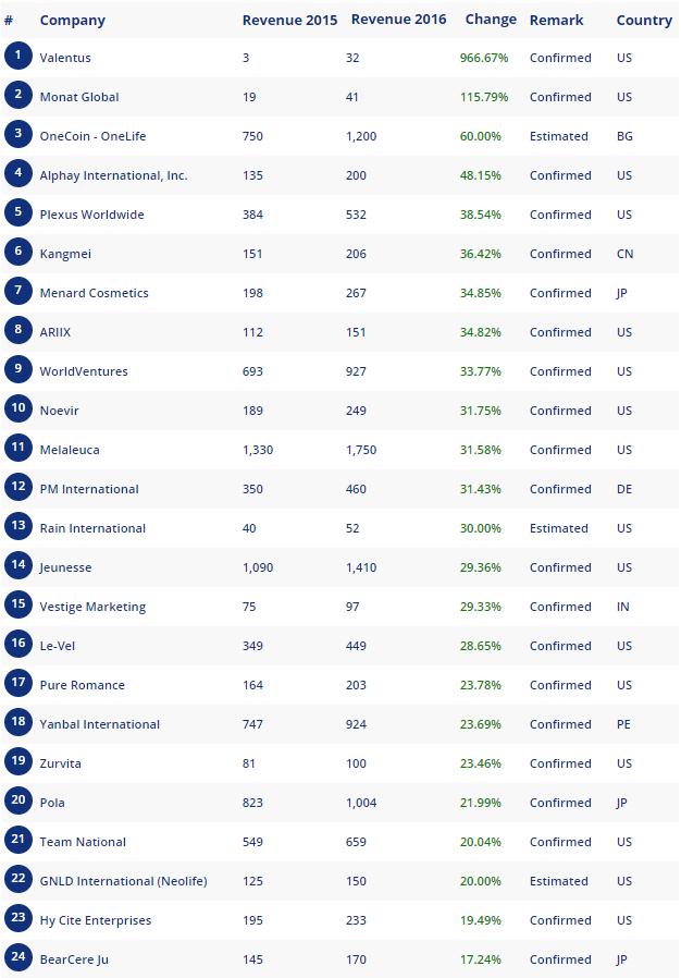 Рейтинг роста МЛМ компаний