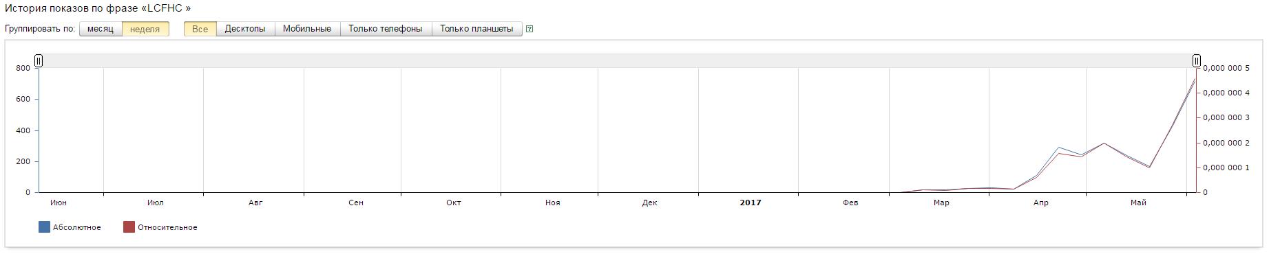 бинарные опционы торговля по графику