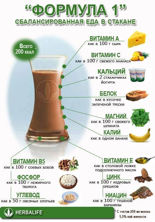 Продукция Herbalife