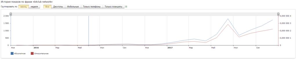Популярность Bitclub Network