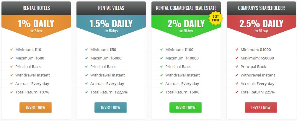 Real Estate Markets