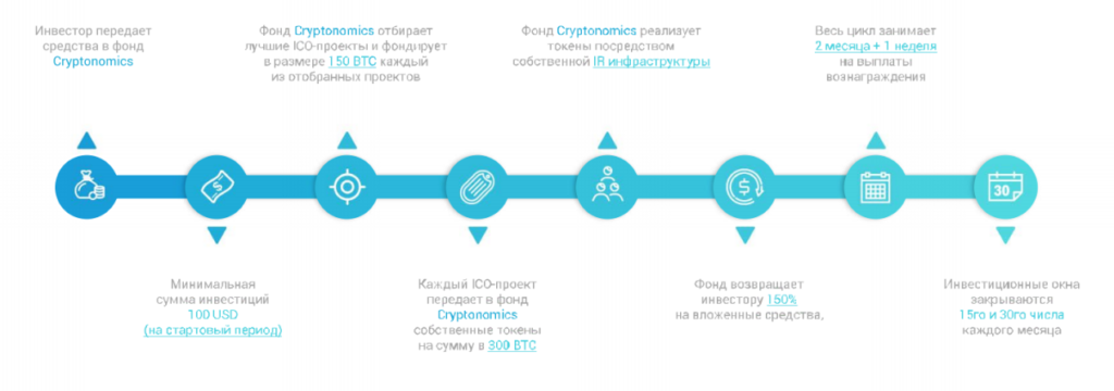 Фонд Криптономикс