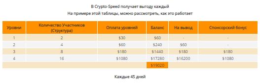 Crypto Speed