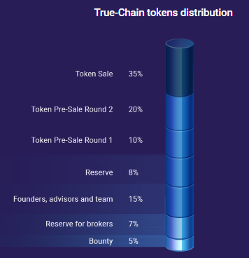 True Chain Coin