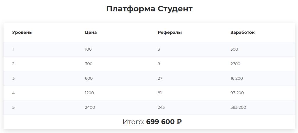 Клуб Разбогатей. Отзывы на besuccess.ru