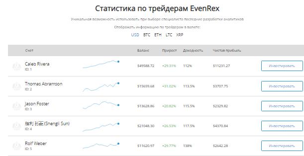 EvenRex